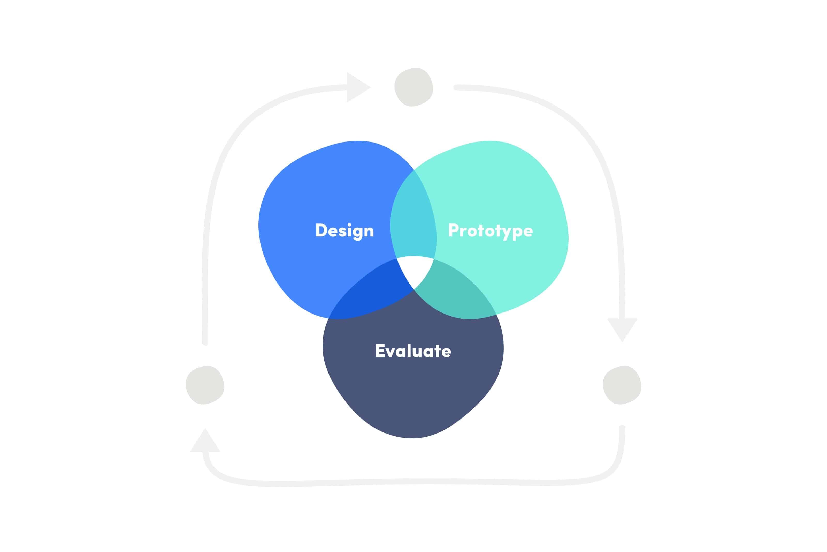 Seasonal Staff_Iterative Design